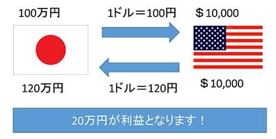 FX取引とは?